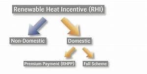 Renewable Heat Incentive | Solar Thermal RHI | Commercial ...