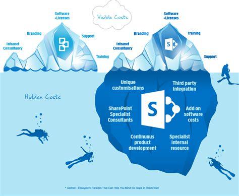 hidden costs  sharepoint interact software