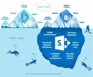 The Hidden Costs Of SharePoint Interact Software