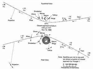 Voyager 1: The First Close Encounter with Titan | Drew Ex ...