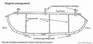 Longboat Diagram