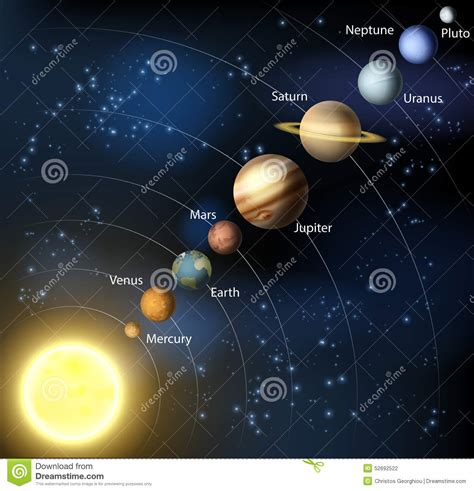 Planets in Our Solar System Orbit The Sun