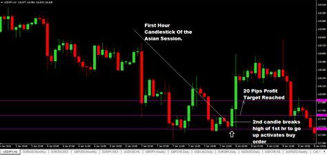 currency trading strategies 1 hour trading strategy in forex with usdjpy asian