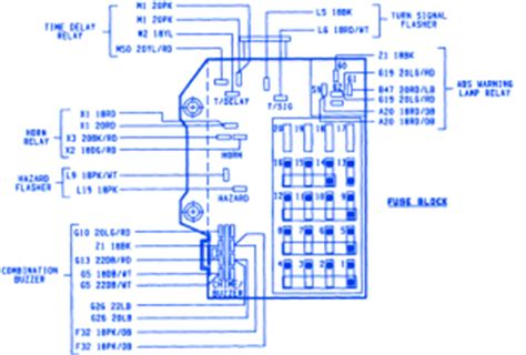 1996 Dodge Ram Fuse Panel Box Diagram by Dodge Dakota V8 1995 Fuse Box Block Circuit Breaker