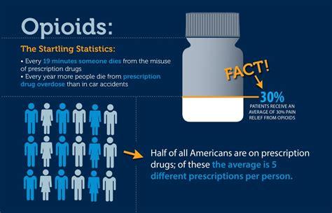 opioid resources pain doctor