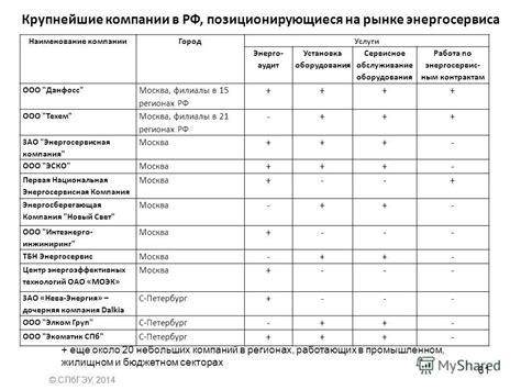 Работа энергосервисная компания в россии свежие вакансии