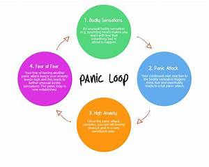 Anatomy Of A Panic Attack