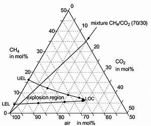 Explosion Region Of Methane