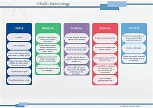 Dmaic Methodology