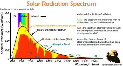 Мощность солнечного излучения . Perpetuum mobile свободная энергия и вечные двигатели.