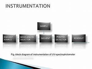 Ultra Violet  Uv  Spectroscopy  Introduction Principle Instrumentatio U2026
