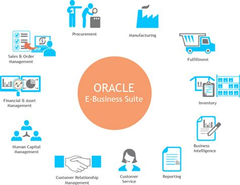 Oracle Ebs Financials Resume by Oracle E Business Oracle E Business Applications Oracle E Business Suite Services