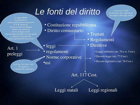 Dispense Diritto Lavoro by Fonti Diritto Dispense