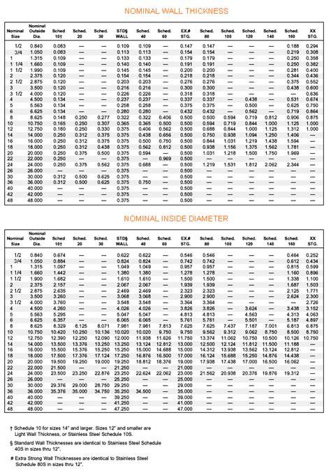 Bore Chart–Wall Thicknesses & Inside Diameters - Robert