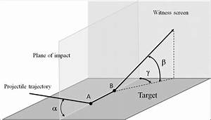 Trajectory Of A Ricocheting Bullet Showing The Impact