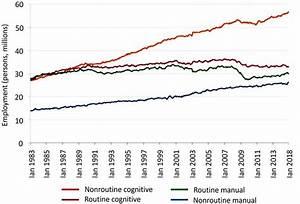 Job Trends  Routine Vs  Nonroutine  Cognitive Vs  Manual