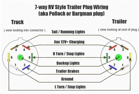 Diagram 7 Wire Connector by Ford 7 Pin Trailer Connector Diagram Diagram Sle