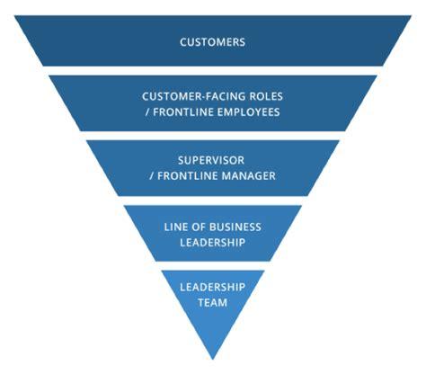 organizational chart upside  center