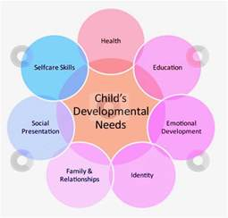 Child Development Stages Chart