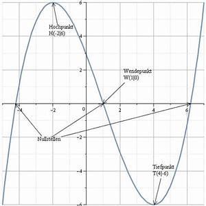 1 Ableitung Berechnen : komplette kurvendiskussion nullstellen ableitungen extrempunkte wendepunkte ~ Themetempest.com Abrechnung