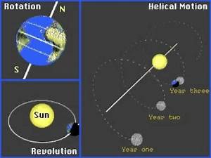 Earth Rotation & Revolution around a moving Sun - YouTube