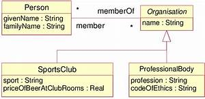 A Simple Uml Class Diagram Example