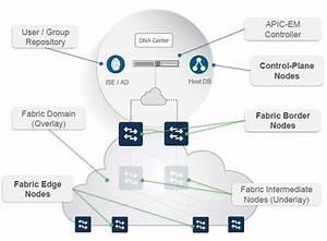 Cisco Dna Center Lab Kit - Topology    S