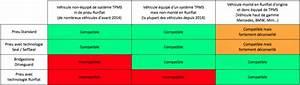 Le Système Abs Est Obligatoire Sur Les Véhicules Neufs : selfseal le pneu auto r parant de michelin chewing gomme ~ Maxctalentgroup.com Avis de Voitures