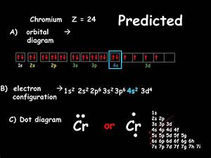 The Locations Of Electrons  Quantum Number