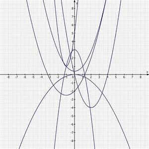 Scheitelpunkt Berechnen Parabel : parabel parabeln und funktionen berechnen mathelounge ~ Themetempest.com Abrechnung