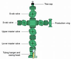 Surface Equipment   Well Head