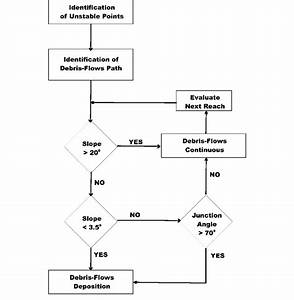 Flow Chart Of A Hazard Assessment Method For The
