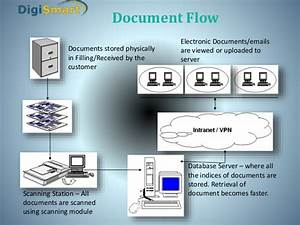 do you have any idea for the component of document With document management system components