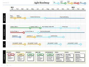 powerpoint agile roadmap template