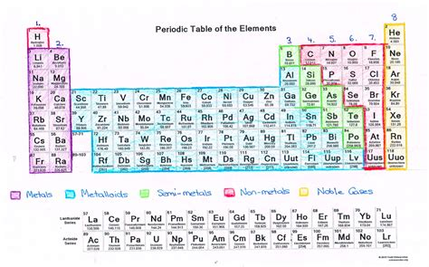 Getting To Know The Periodic Table Worksheet The Best
