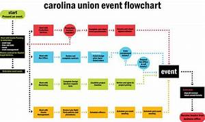 Events Planning Flowchart Digital Project Design