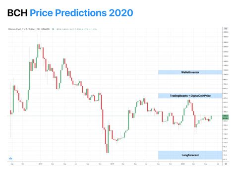 17, 2021 at 10:12 a.m. Bitcoin Cash (BCH) Price Prediction 2020, 2021, 2023, 2025 & 2030