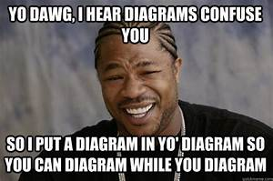 Yo Dawg  I Hear Diagrams Confuse You So I Put A Diagram In