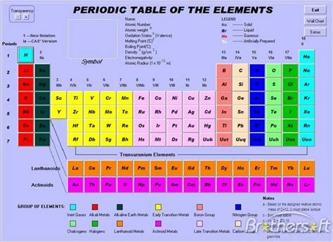 Periodic Table of Elements Download
