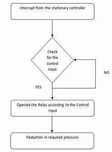 Flow Chart For Reducing The Tyre Pressure