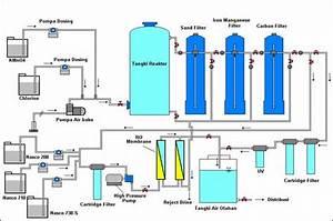 Alur Proces Water Treatment Plant