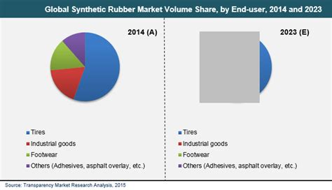 Synthetic Rubber Market is Expected to Reach US$ 45,767.1 ...
