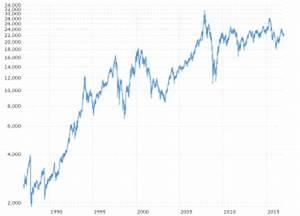 Hang Seng Index Daily Chart Dow Jones 10 Year Daily Chart Macrotrends