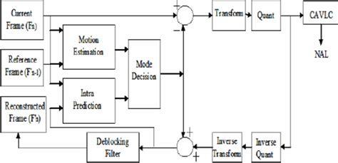 h 264 encoder block diagram scientific diagram