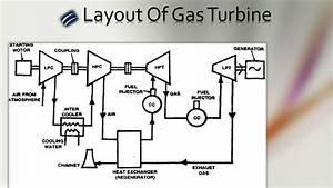 Hydro Power Plant Layout Diagram