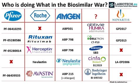 A Battle of Biosimilars - Who's doing What?