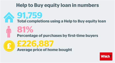 Has Help To Buy Actually Helped First-time Buyers
