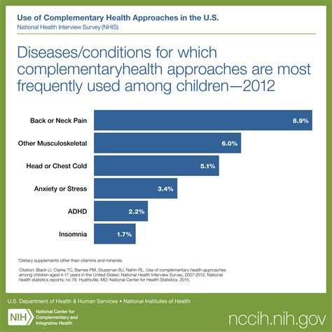 diseasesconditions   complementary health