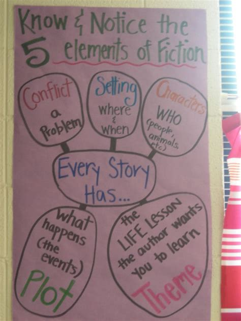 Five Elements Of Fiction  My Anchor Charts  Pinterest  Anchor Charts, Charts And Anchors