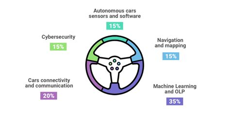 The Emerging Future Of Autonomous Vehicles